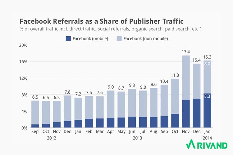 ایجاد صفحه تجاری در فیسبوک | بازاریابی در فیس بوک rivand